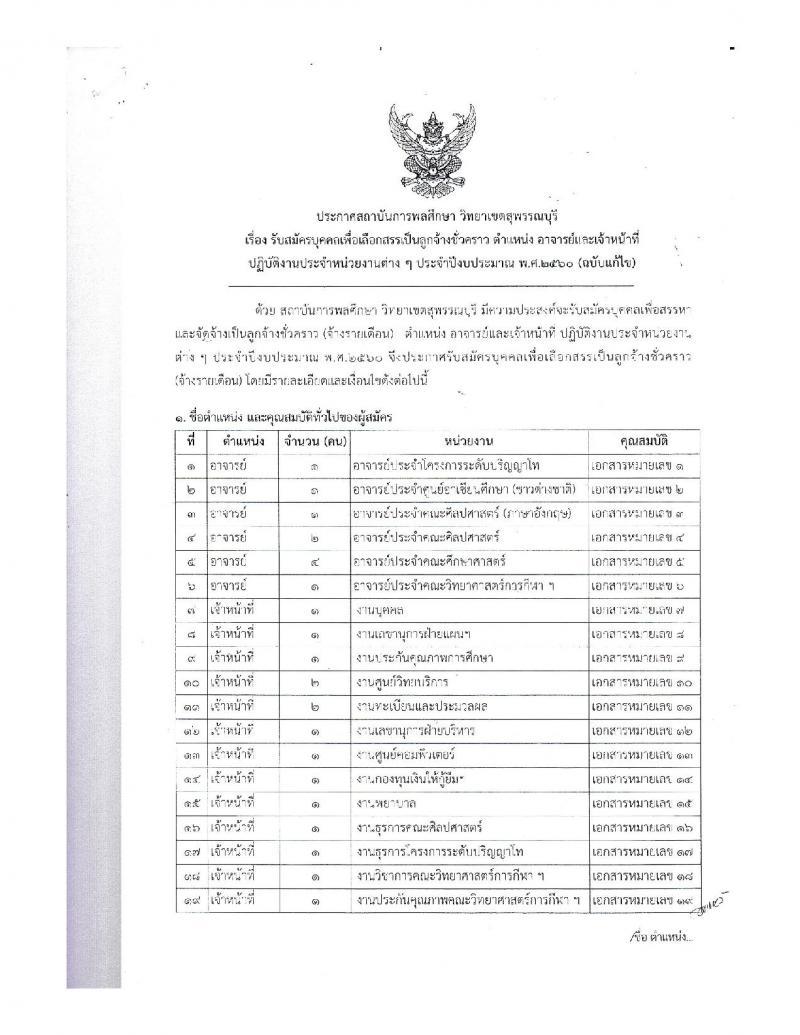 ด่วนๆสถาบันการพลศึกษา วิทยาเขตสุพรรณบุรี ประกาศรับสมัครบุคคลเพื่อเลือกสรรเป็นลูกจ้างชั่วคราว ตำแหน่งอาจารย์และเจ้าหน้าที่ปฏิบัติงาน จำนวน 22 ตำแหน่ง 32 อัตรา (วุฒิ บางตำแหน่งไม่ต้องมีวุฒิ ป.ตรี ป.โท ป.เอก) รับสมัครสอบตั้งแต่วันที่ 1-15 ก.ย. 2559