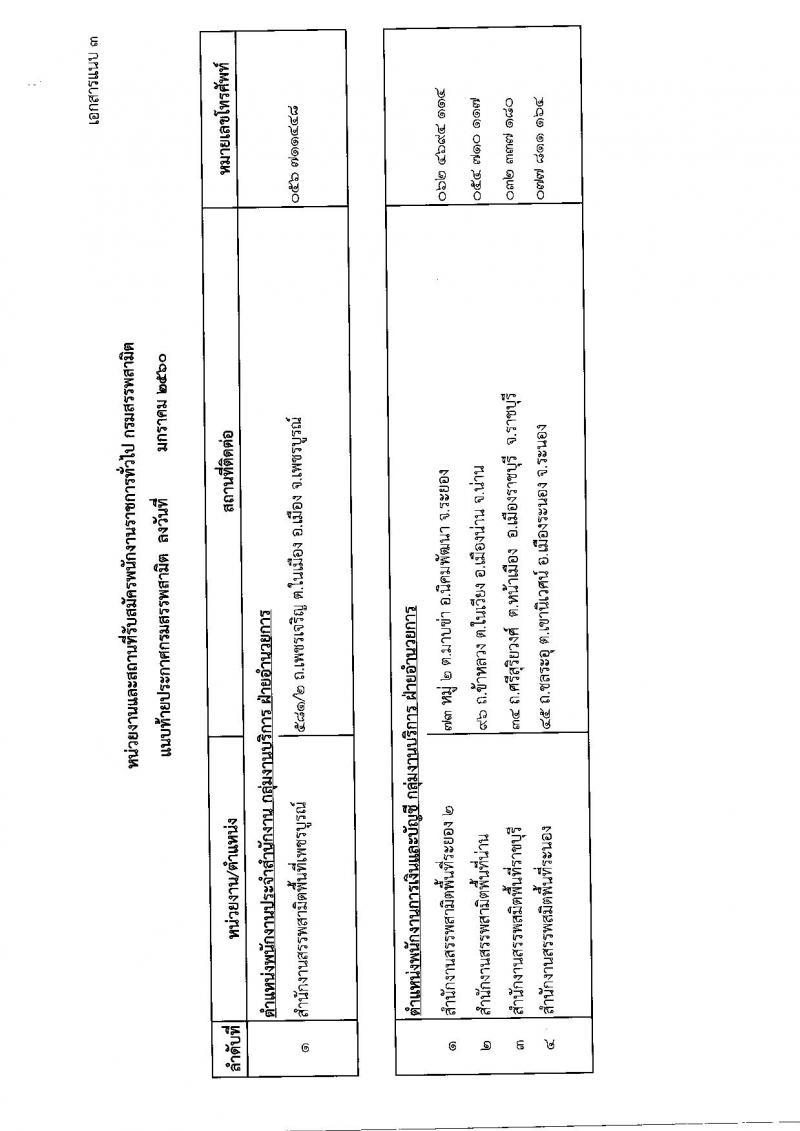 กรมสรรพสามิต ประกาศรับสมัครบุคคลเพื่อเลือกสรร (คนพิการ) เป็นพนักงานราชการทั่วไป จำนวน 5 อัตรา (วุฒิ ปวช. ปวท. ปวส.หรือเทียบเท่า) รับสมัครสอบตั้งแต่วันที่ 6-10 ก.พ. 2560