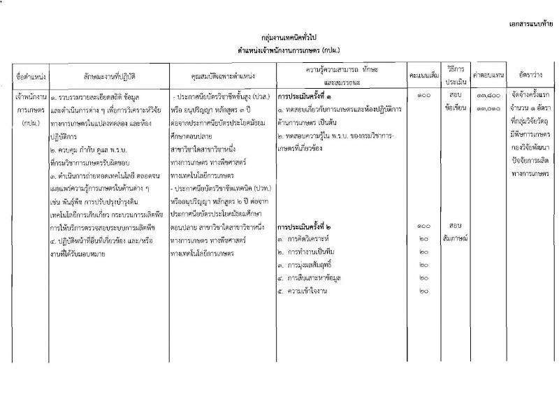 กรมวิชาการเกษตร ประกาศรับสมัครบุคคลเพื่อเลือกสรรเป็นพนักงานราชการทั่วไป จำนวน 4 ตำแหน่ง 4 อัตรา (วุฒิ ปวช. ปวส. ป.ตรี) รับสมัครสอบตั้งแต่วันที่ 20-26 มิ.ย. 2560