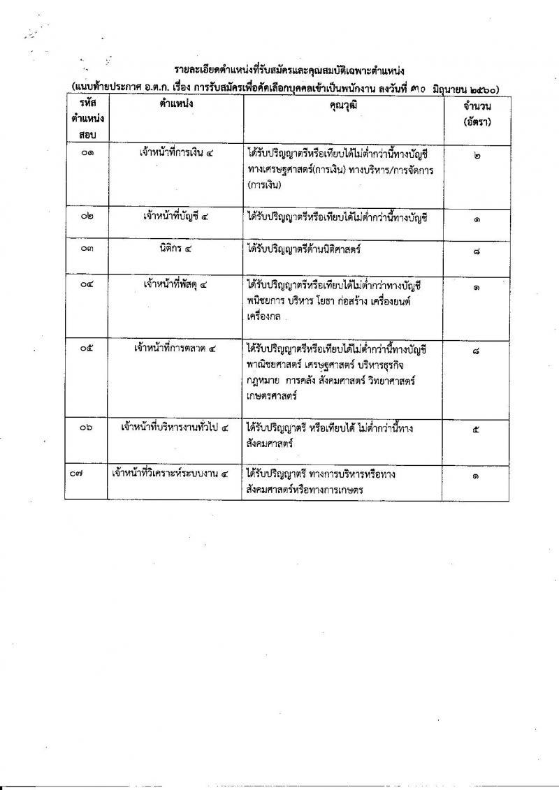 องค์การตลาดเพื่อเกษตรกร ประกาศรับสมัครเพื่อคัดเลือกบุคคลเข้าเป็นพนักงาน จำนวน 7 ตำแหน่ง 26 อัตรา (วุฒิ ป.ตรี) รับสมัครสอบตั้งแต่วันที่ 3-14 ก.ค. 2560