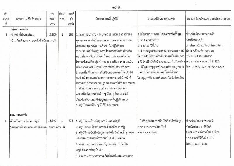 กรมกิจการเด็กและเยาวชน ประกาศรับสมัครบุคคลเพื่อเลือกสรรเป้นพนักงานราชการทั่วไป ครั้งที่ 4/2560 (ส่วนภูมิภาค) จำนวน 25 อัตรา (วุฒิ ม.ต้น ม.ปลาย ปวช. ปวส. ป.ตรี) รับสมัครสอบตั้งแต่วันที่ 31 ก.ค. - 4 ส.ค. 2560