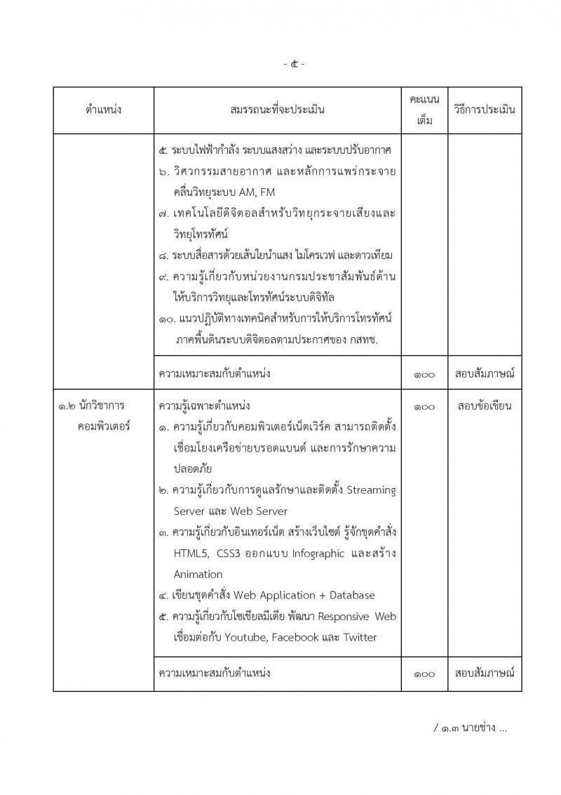 กรมประชาสัมพันธ์ ประกาศรับสมัครบุคคลเพื่อเลือกสรรเป็นพนักงานราชการทั่วไป จำนวน 3 ตำแหน่ง 9 อัตรา (วุฒิ ปวส. ป.ตรี) รับสมัครสอบทางอินเทอร์เน็ต ตั้งแต่วันที่ 20-26 ก.ย. 2560