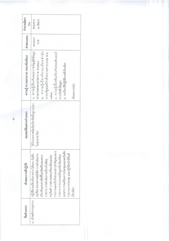 กรมทรัพยากรน้ำบาดาล ประกาศรับสมัครบุคคลเพื่อเลือกสรรเป็นพนักงานราชการทั่วไป จำนวน 9 หน่วย 19 อัตรา (วุฒิ ปวส.หรือเทียบเท่า, ป.ตรี) รับสมัครสอบทางอินเทอร์เน็ต ตั้งแต่วันที่ 13 ก.พ.-5 มี.ค. 2561