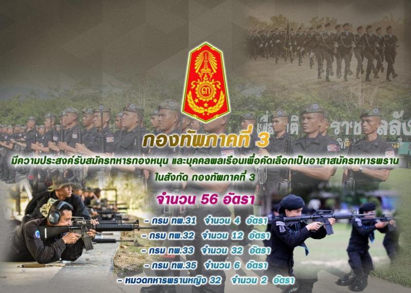 กองทัพภาคที่ 3 มีความประสงค์รับสมัครทหารกองหนุน และบุคคลพลเรือนเพื่อคัดเลือกเป็นอาสาสมัครทหารพรานในสังกัด กองทัพภาคที่ 3 จำนวน 56 อัตรา (วุฒิ ม.ต้น ขึ้นไป) รับสมัครตั้งแต่วันที่ 15-24 มี.ค. 2562