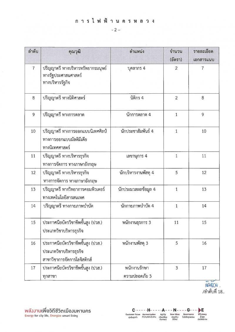 การไฟฟ้านครหลวง รับสมัครสอบคัดเลือกเพื่อบรรจุเป็นพนักงาน จำนวน 26 คุณวุฒิ รวม 130 อัตรา (วุฒิ ม.ต้น ปวช. ปวส. ป.ตรี ป.โท) รับสมัครสอบทางอินเทอร์เน็ต ตั้งแต่วันที่ 6-17 มิ.ย. 2562